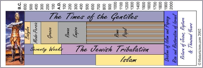 The Times of the Gentiles, 4 Empires, 70 Weeks, Jewish Tribulation, Islam, Papacy, Israel, Rapture and Millennium in a chart of Prophetic History.
